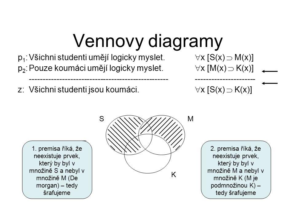 Vennovy diagramy p1: Všichni studenti umějí logicky myslet. x [S(x)  M(x)] p2: Pouze koumáci umějí logicky myslet. x [M(x)  K(x)]